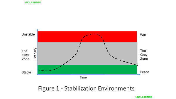 Figure 1 - Stabilization Environments - Charles Barham - Implementing the Stabilization Assistance Review