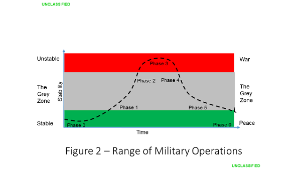 Figure 2 - Stabilization Environments - Charles Barham - Implementing the Stabilization Assistance Review
