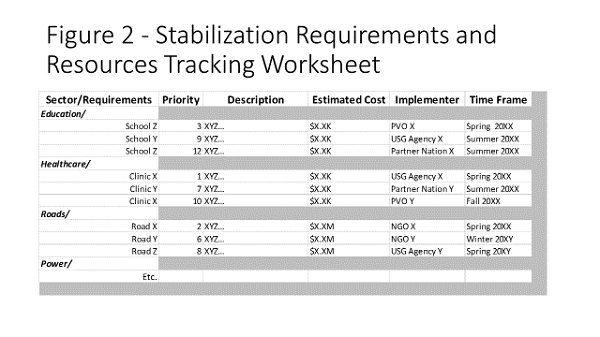 Stabilization Requirements and Resources Tracking Worksheet